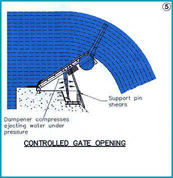 Release-gate-5